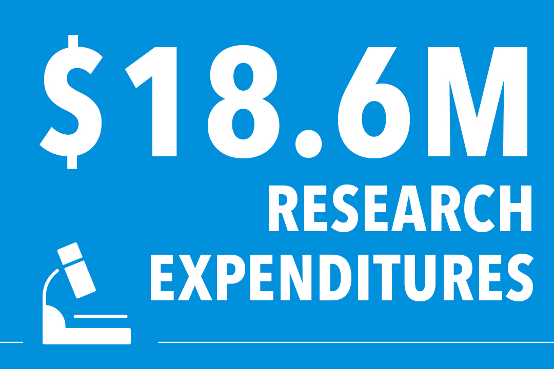 $18.6 million in total research expenditures in FY18