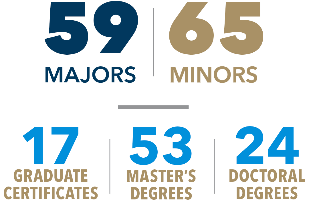 59 majors, 65 minors | 17 graduate certificates, 53 master's degrees, 24 doctoral degrees