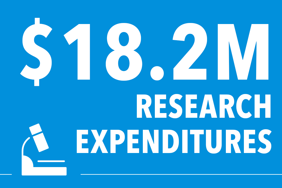 $18.2 million in total research expenditures in FY18