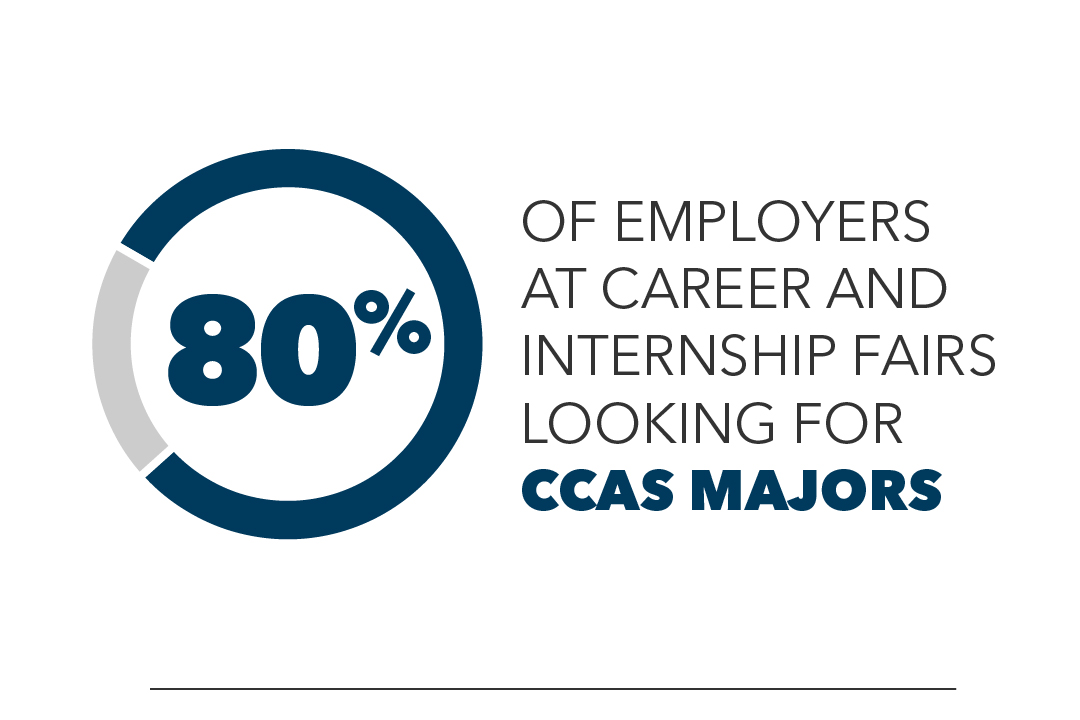 80% of employers at career and internship fairs are looking for CCAS majors